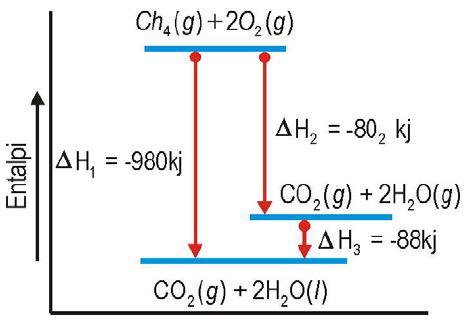 Bunyi hukum hess termokimia contoh soal rumus praktikum entalpi diagram perubahan entalpi reaksi pembakaran metana ccuart Gallery