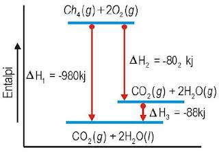Diagram perubahan entalpi reaksi pembakaran metana