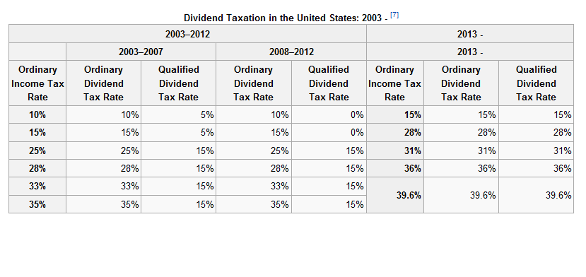 U.S. Dividend Tax Rates, 2003-2012, with Current Law Rates Shown for 2013 Onward