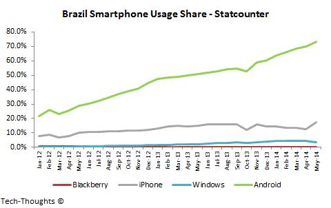 Brazil Smartphone Usage Share
