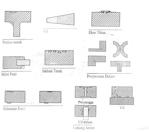 Pengecoran Logam - Teknik Pengecoran Logam Bag.6 (habis)