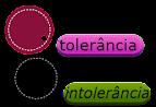 Tolerância e Intolerância-Mensagens e Frases