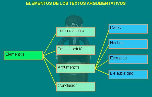 funcion texto argumentativos: