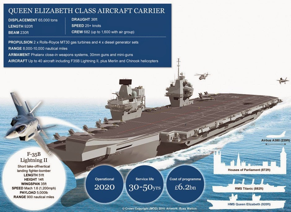 Learn Ship Design Highly Mechanised Weapon Handling Systems