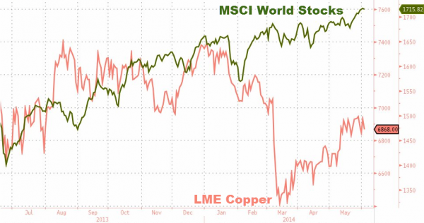 """Copper's Long-Term Bear Trend Is Resuming"" BofAML Warns"