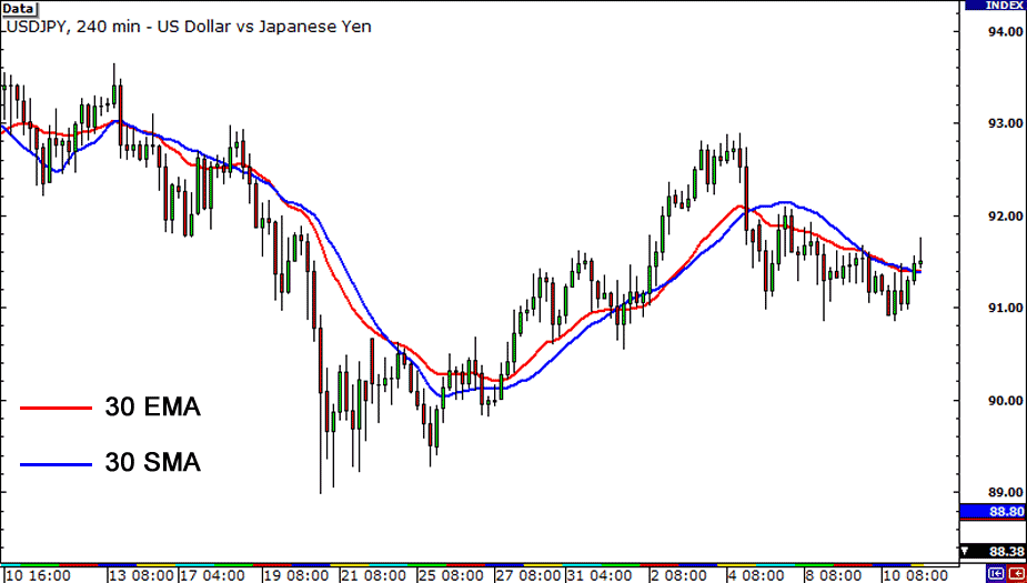 Trading Forex System With Moving Average (MA)