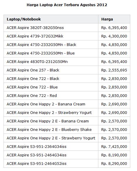 Daftar harga laptop acer terbaru lengkap 1xdeui