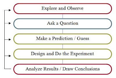 scientific method schematic