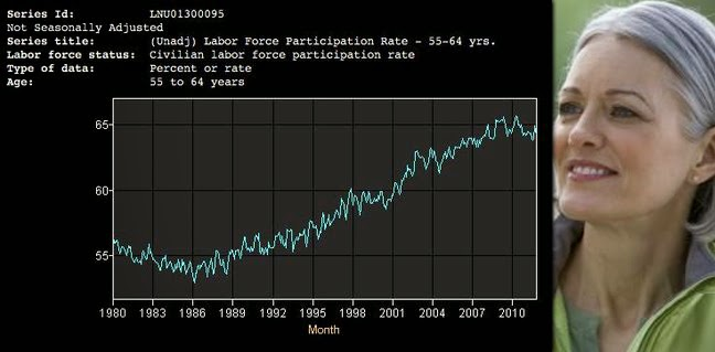 Composite image of an age-group member female plus chart of US Labor Participation Rate for those 55 to 64 years