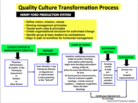transformation process definition School transformation process the school transformation process helps schools or school systems reflect on, plan and undertake changes in education for 21st century.