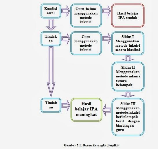 Penelitian Tindakan Kelas Ptk Contoh Karya Tulis | Share The ...