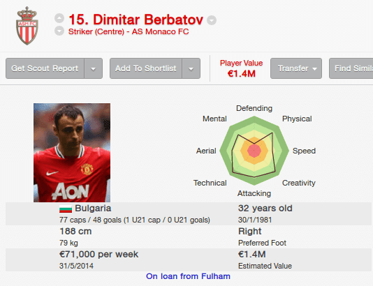 Dimitar Berbatov at Loan Monaco
