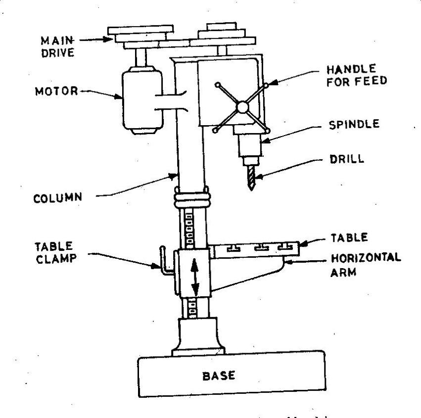sensitive drilling machine