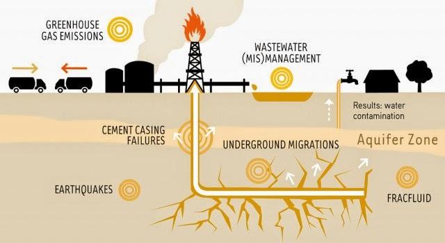 El Mecanismo de defensa al Inversor ISDSen el TTIP  propiciara el uso del Fracking
