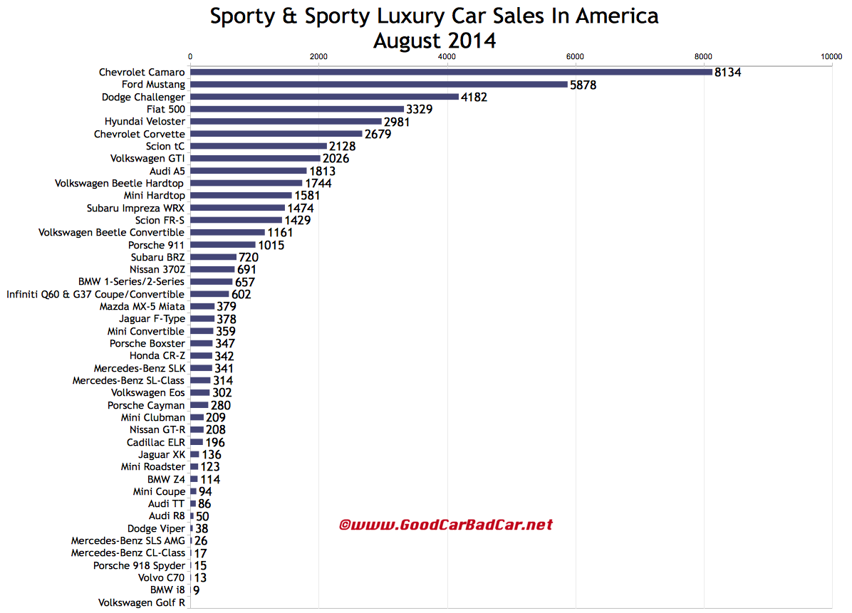 GET INFO CARS: Sporty Car Sales In America August 2014 YTD