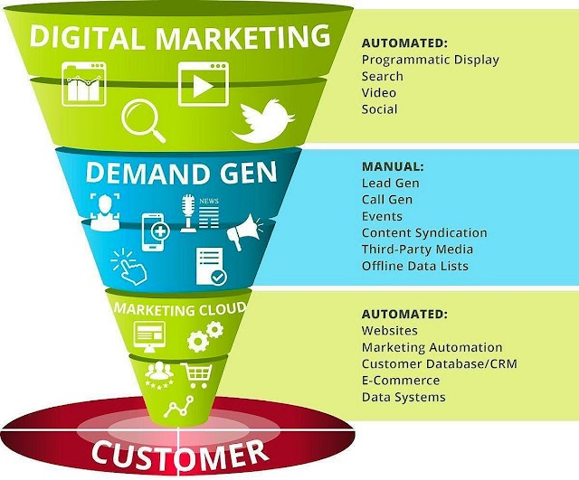 The #digitalmarketing funnel