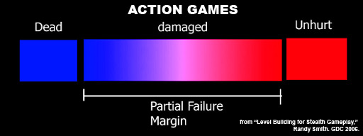 Partial failure margin for action games