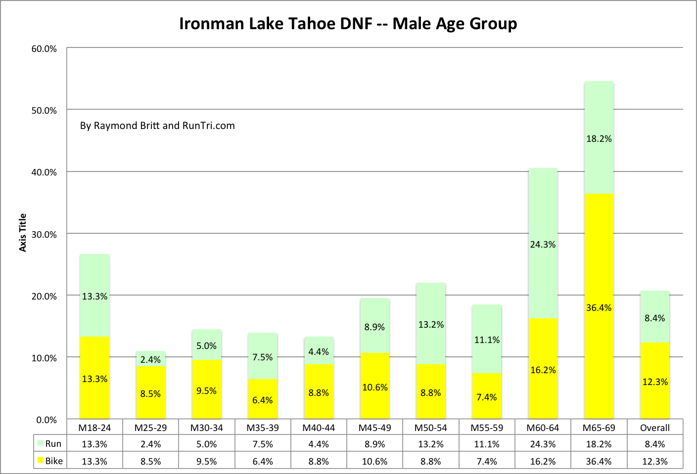Runtri ironman lake tahoe dnf did not finish rates analysis 2 ironman lake tahoes dnf rate falls far short of the 29 recorded at ironman st george in 2012 but ccuart Images
