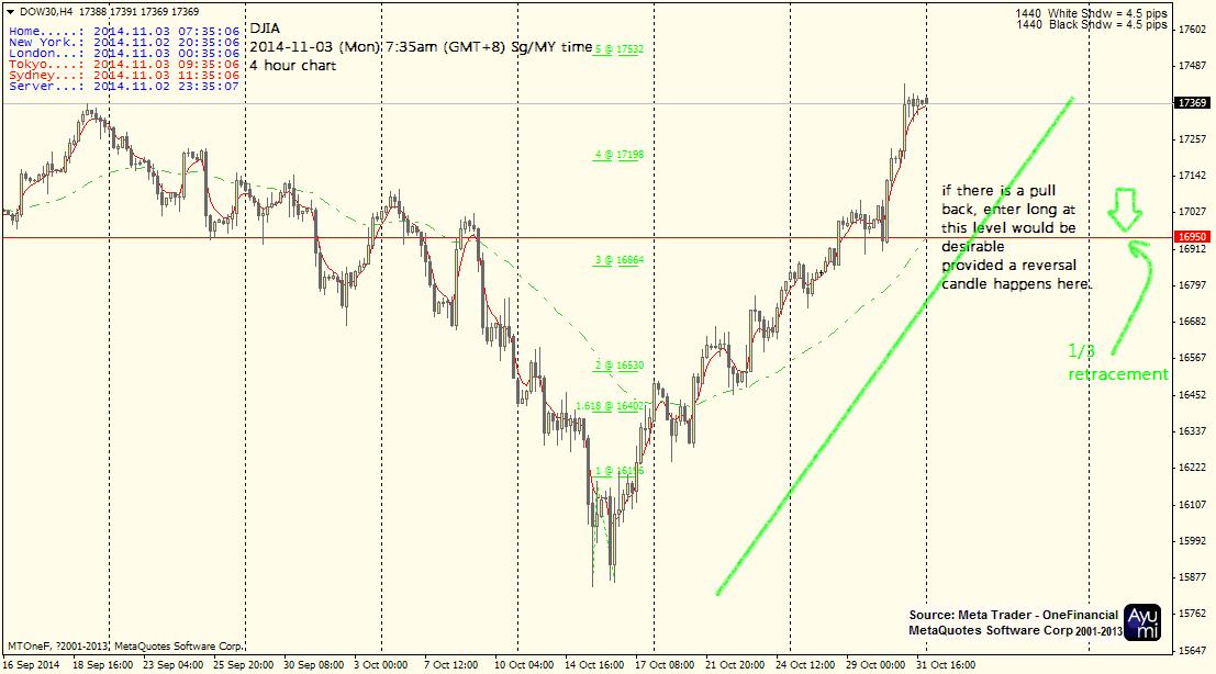Igi forex trading