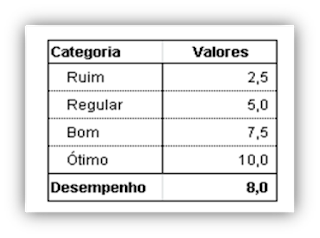 Tabela, Gráfico, Excel