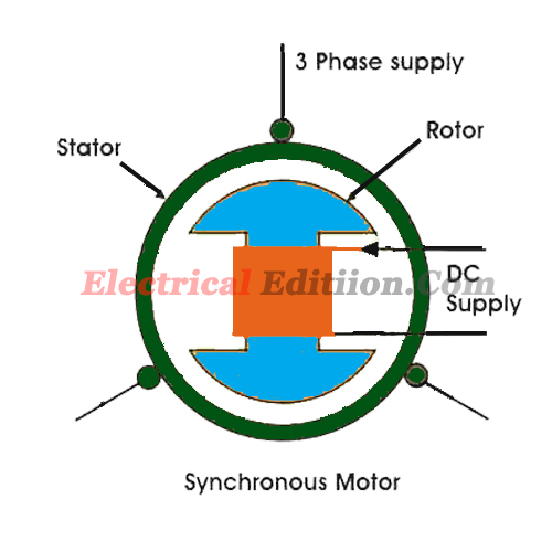 the synchronous motor Synchronous motors are widely used in the industry for high precision applications this video gives illustrative and logical explanation on its working.