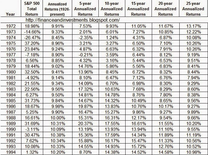 Jim 39 s finance and investments blog historical annual - Wall street journal money rates table ...