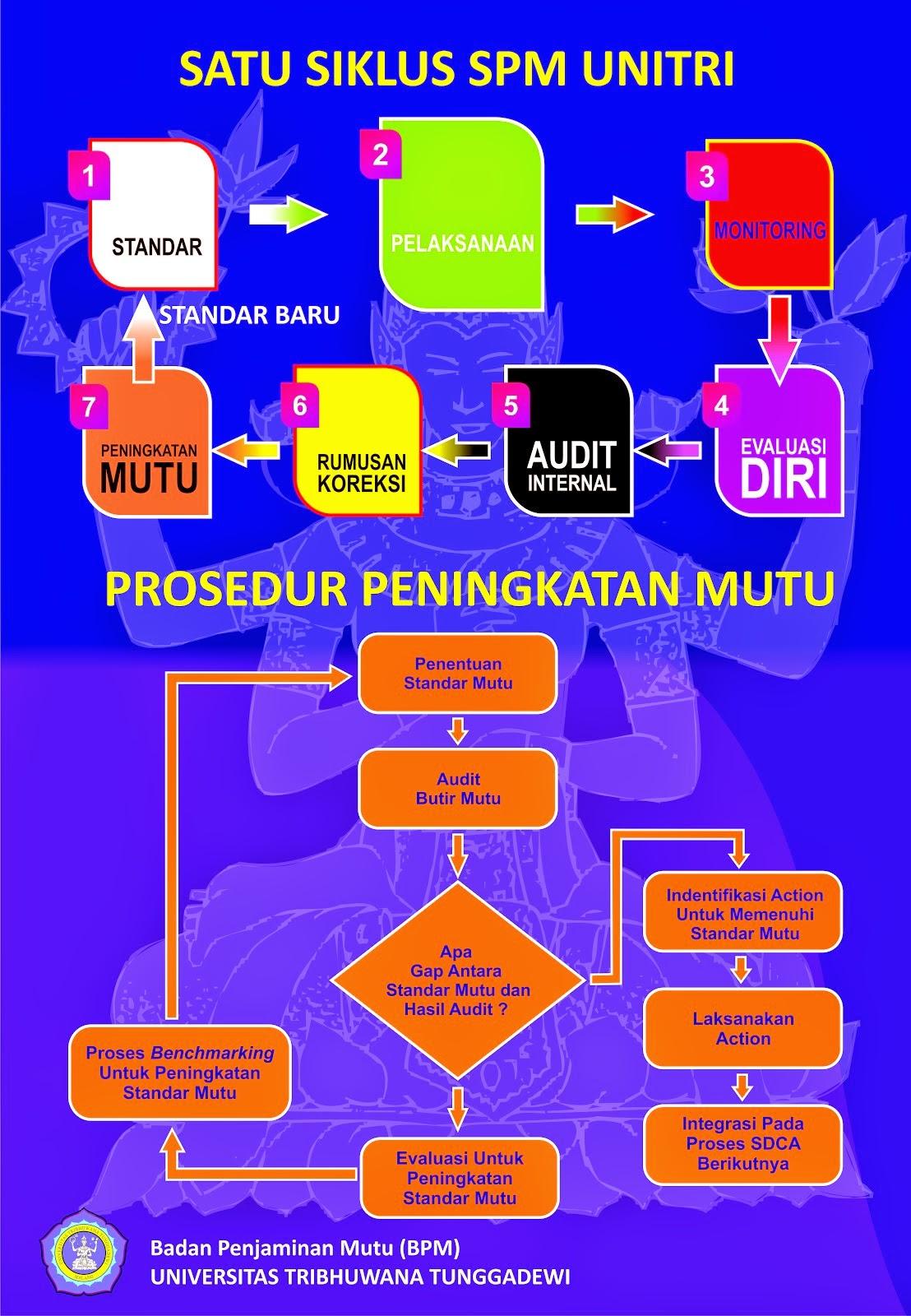 Siklus PDCA