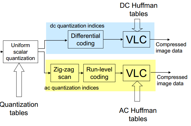 quantization process Scalar quantization is a process that maps all inputs within a specified range to a common value.