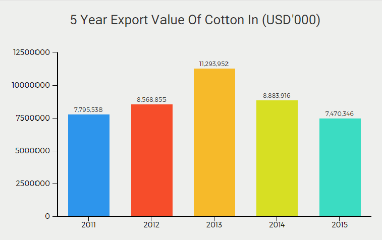 Top cotton exporting countries 2017/2018