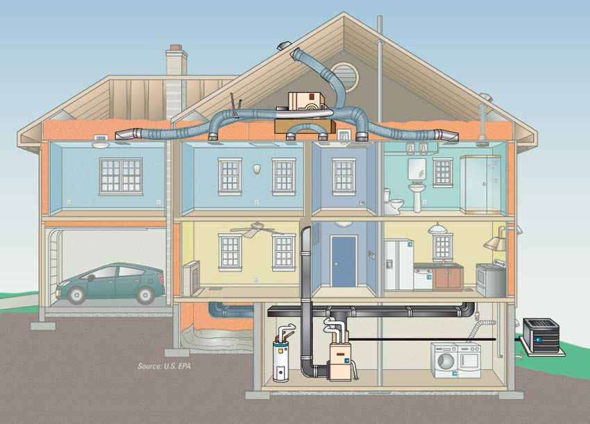 Central heating house heating system house information for What is the best type of heating system for homes