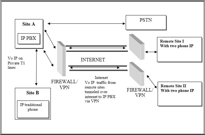 Firewall pada voip blog rakhiv rona prayoga figure diatas adalah menggunakan kombinasi private dan public network to carry voip traffic 2 remote office konek dengan ip pbx via ipsec vpn tunnels ccuart Choice Image