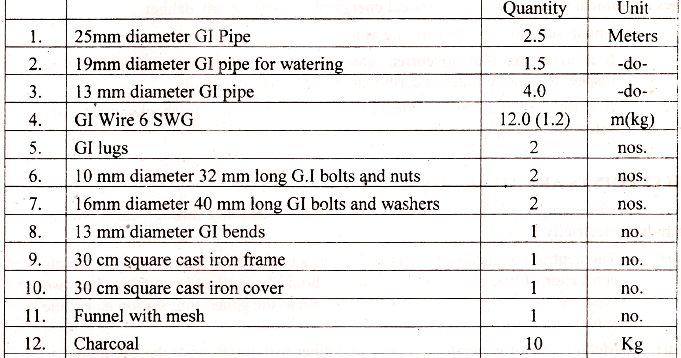electrical topics: material required for gi pipe earthing,