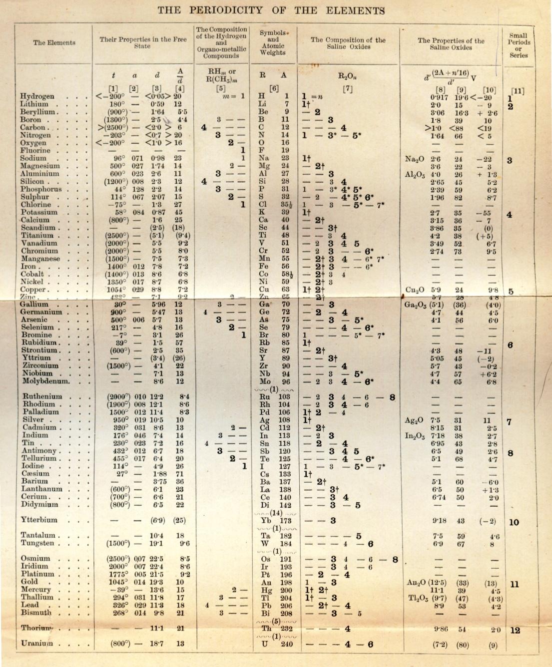 Las ramas de la quimica algunos cientificos dfg urtaz Gallery