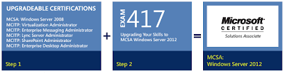 Paths to MCSA: Windows Server 2012