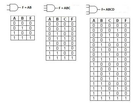5 electronica 2 grupo 2 tp 1 repaso for Simbolo puerta xor