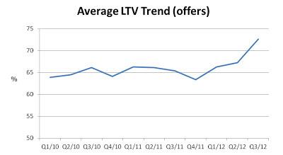 Average LTV on BTL property graph