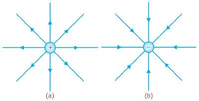 Garis-garis medan listrik (a) untuk satu muatan positif (b) untuk satu muatan negatif
