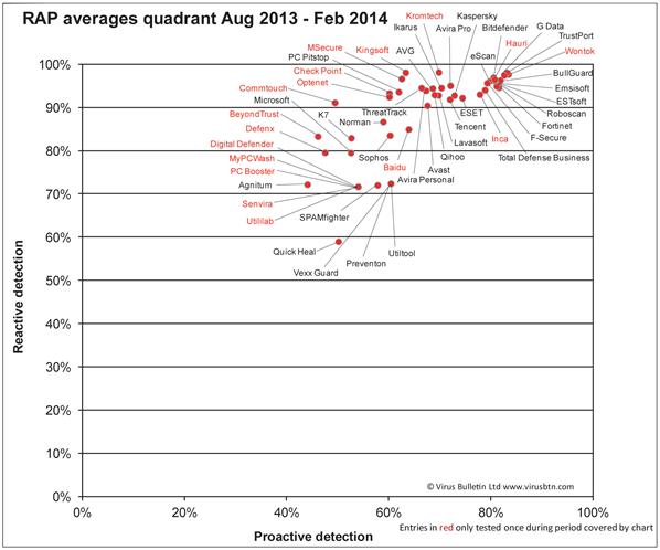Аналитика, рейтинги, обзоры и тесты антивирусов