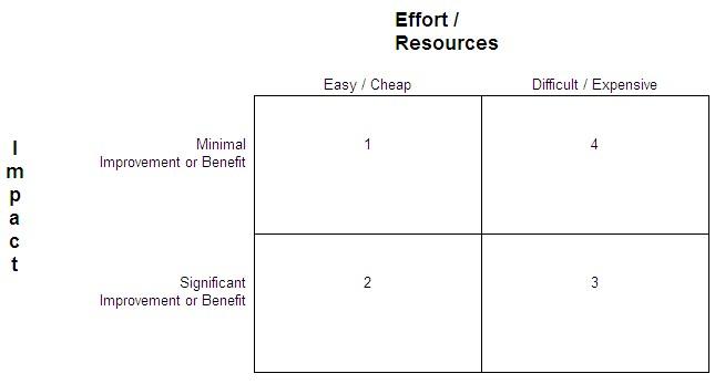 impact effort diagram