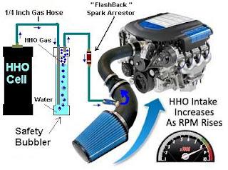 hydrogen generator myhydrogengenerator blogspot com hydrogen vehicle diagram