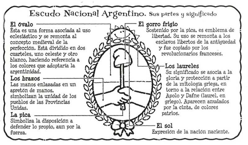 : 12 de marzo día del Escudo Nacional. Nuestro Escudo y sus partes
