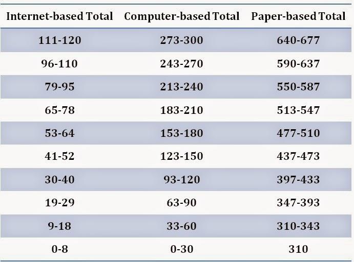 Tabel Konversi Skor Nilai TOEFL