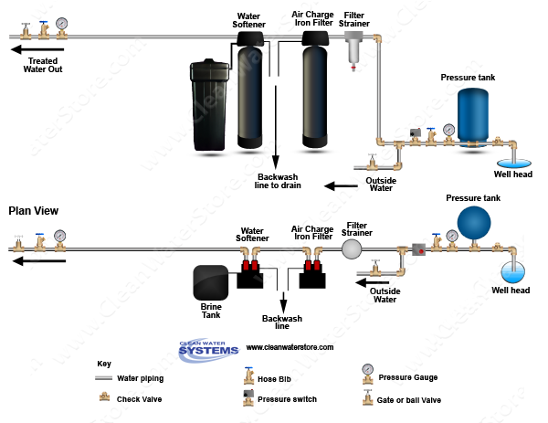 Clean Well Water Report Can I Use A Water Softener To Remove Iron