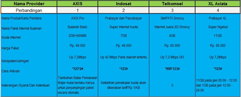 Membandingkan Layanan Paket Internet Dari Provider Seluler Di Indonesia
