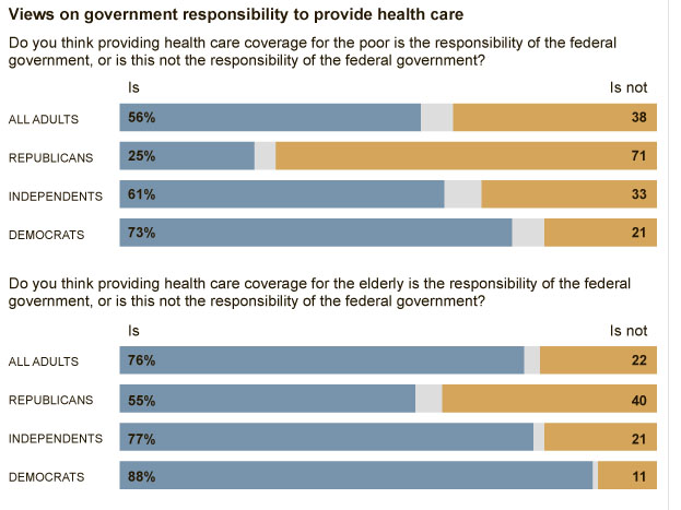 pharma marketing blog republicans favor government health care  pharma marketing blog republicans favor government health care coverage  when it benefits them ie when they get old