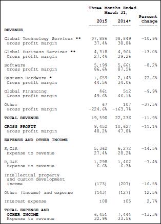 IBM, Q1, 2015, financial statement