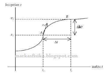 Grafik kecepatan     terhadap waktu pada suatu benda yang bergerak lurus sembarang