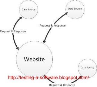 integration testing diagram
