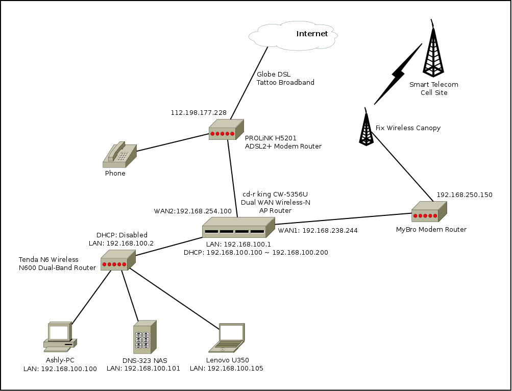 similiar router wan diagram keywords how to setup dual wan router wireless n router lar bab blog · network diagram examples