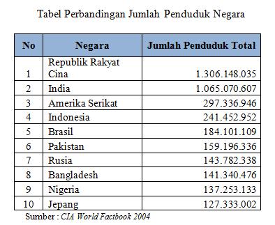Data Jumlah Penduduk Indonesia Terbaru News Update Techno